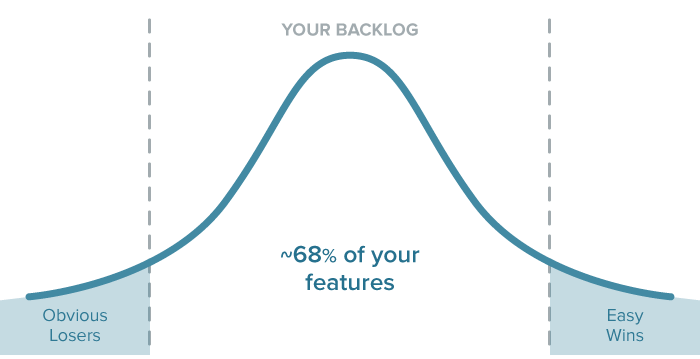 feature-backlog-bell-curve